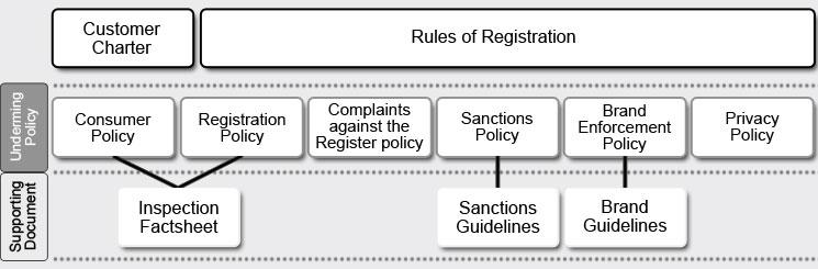 Gas Safe Register | Our policies - Gas Safe Register