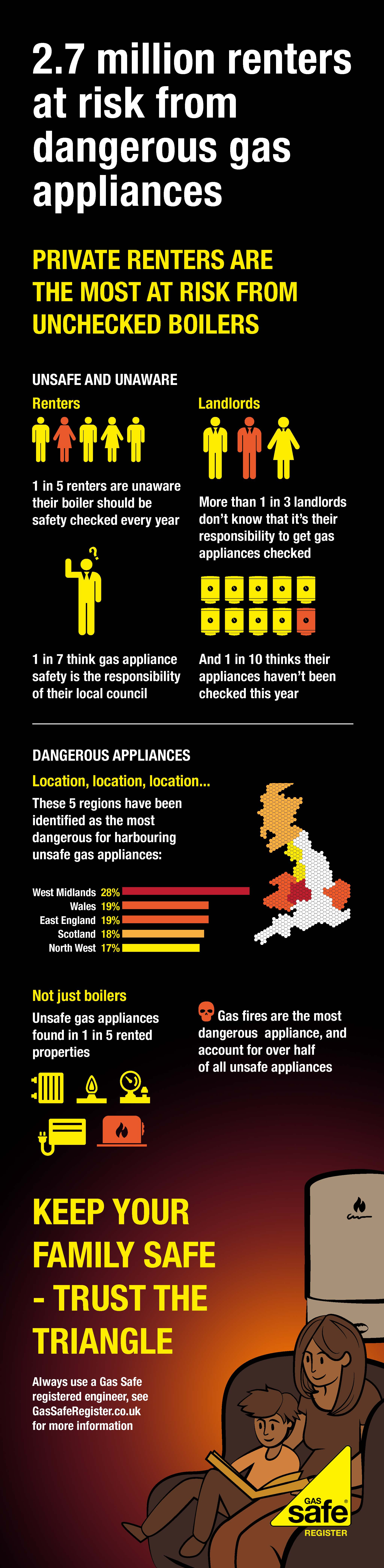Private renters infographic