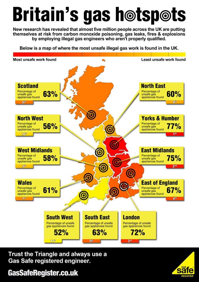 Almost Five Million Households At Risk From Illegal Gas Fitters